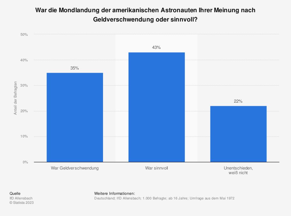 Statistik: War die Mondlandung der amerikanischen Astronauten Ihrer Meinung nach Geldverschwendung oder sinnvoll? | Statista
