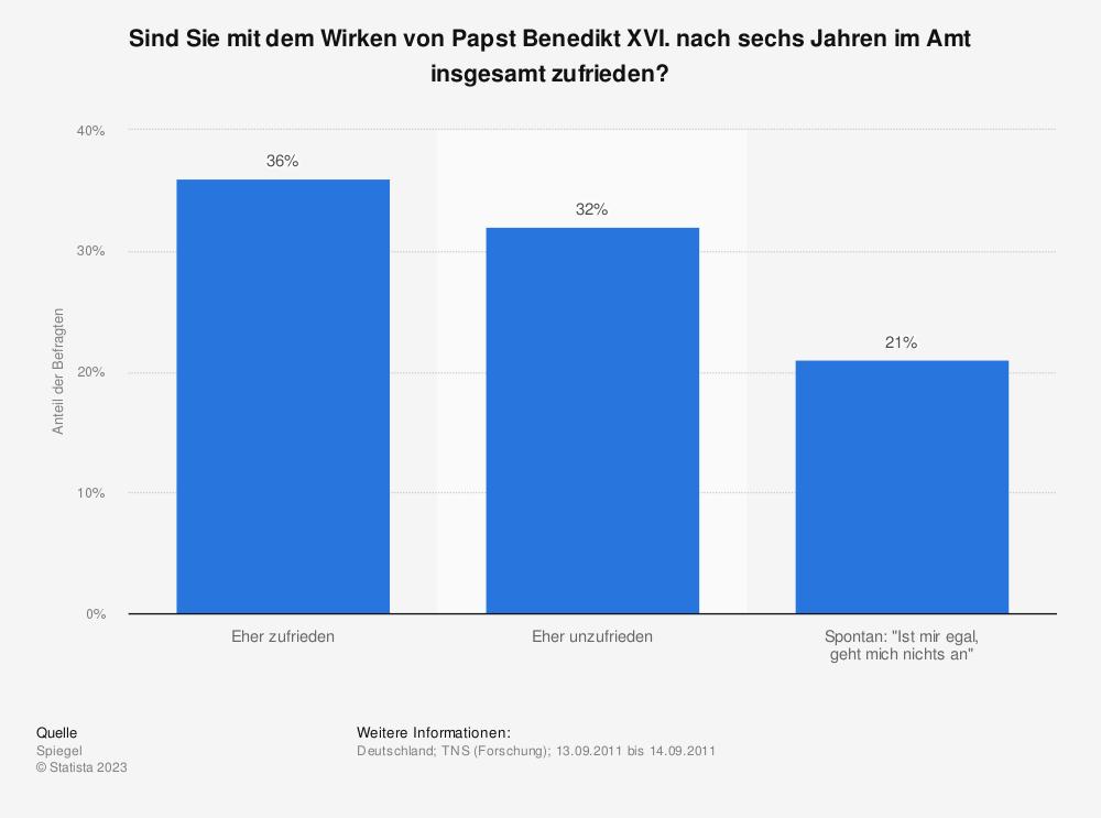 Statistik: Sind Sie mit dem Wirken von Papst Benedikt XVI. nach sechs Jahren im Amt insgesamt zufrieden? | Statista