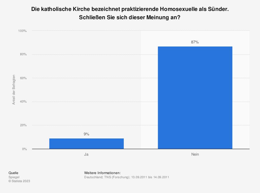 Statistik: Die katholische Kirche bezeichnet praktizierende Homosexuelle als Sünder. Schließen Sie sich dieser Meinung an? | Statista