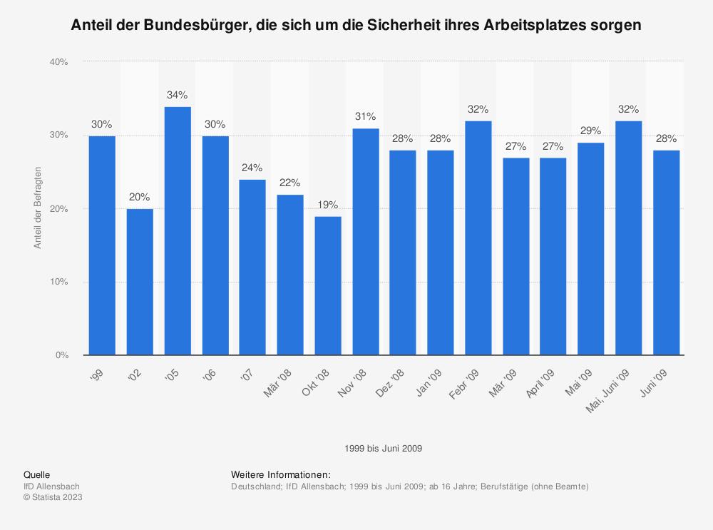 Statistik: Anteil der Bundesbürger, die sich um die Sicherheit ihres Arbeitsplatzes sorgen | Statista