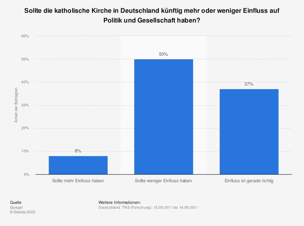 Statistik: Sollte die katholische Kirche in Deutschland künftig mehr oder weniger Einfluss auf Politik und Gesellschaft haben? | Statista