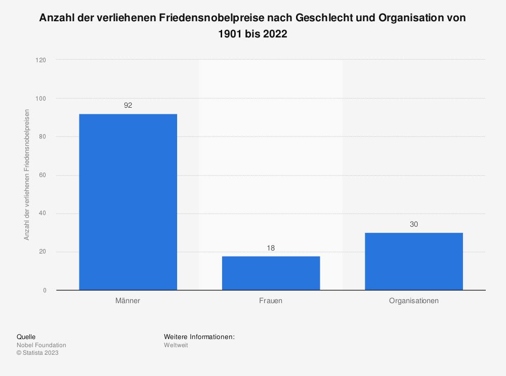 Statistik: Anzahl der seit dem Jahr 1901 verliehenen Friedensnobelpreise nach Geschlecht und Organisation bis 2018 | Statista