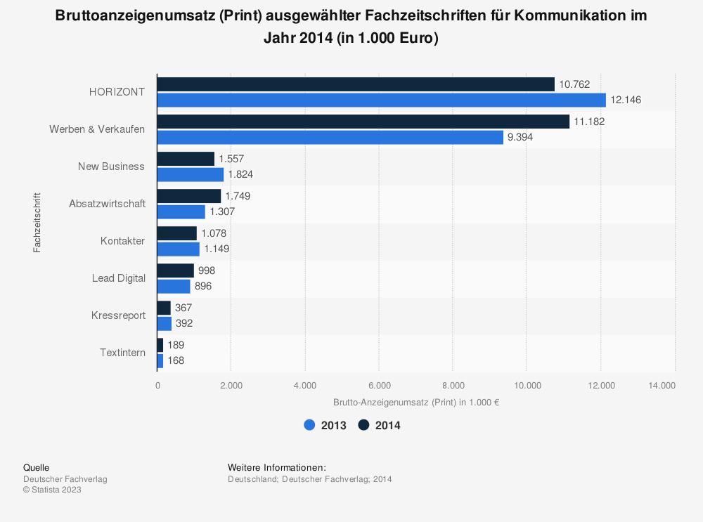 Statistik: Bruttoanzeigenumsatz (Print) ausgewählter Fachzeitschriften für Kommunikation im Jahr 2014 (in 1.000 Euro) | Statista