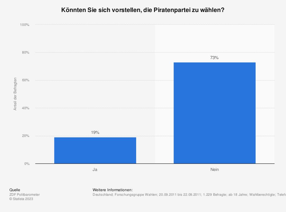 Statistik: Könnten Sie sich vorstellen, die Piratenpartei zu wählen? | Statista