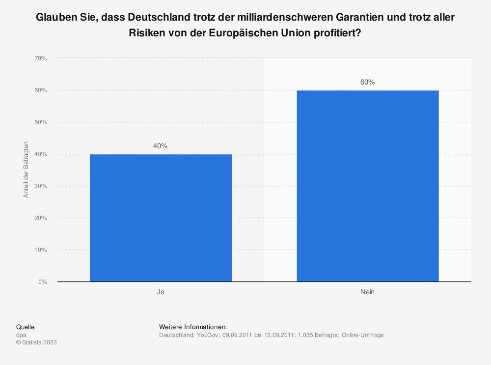 Statistik: Glauben Sie, dass Deutschland trotz der milliardenschweren Garantien und trotz aller Risiken von der Europäischen Union profitiert? | Statista