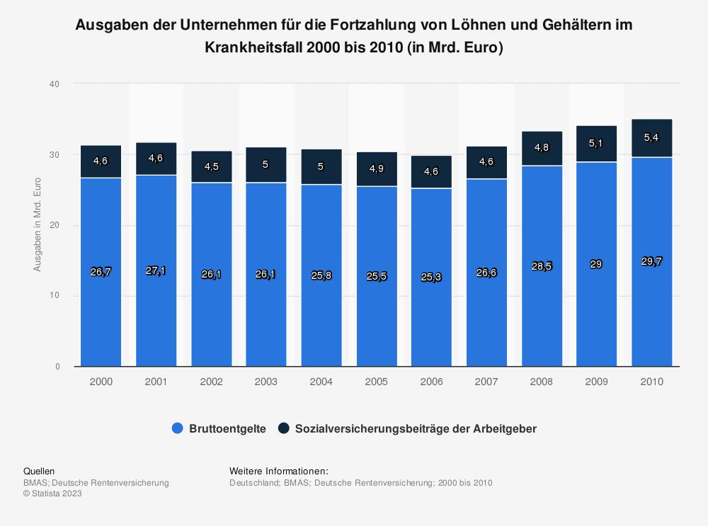 Statistik: Ausgaben der Unternehmen für die Fortzahlung von Löhnen und Gehältern im Krankheitsfall 2000 bis 2010 (in Mrd. Euro) | Statista