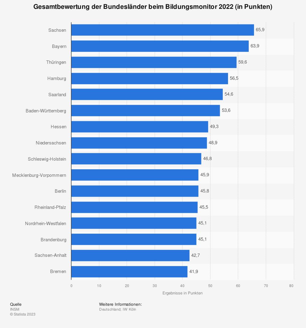 Statistik: Gesamtbewertung der Bundesländer beim Bildungsmonitor 2018 (in Punkten) | Statista