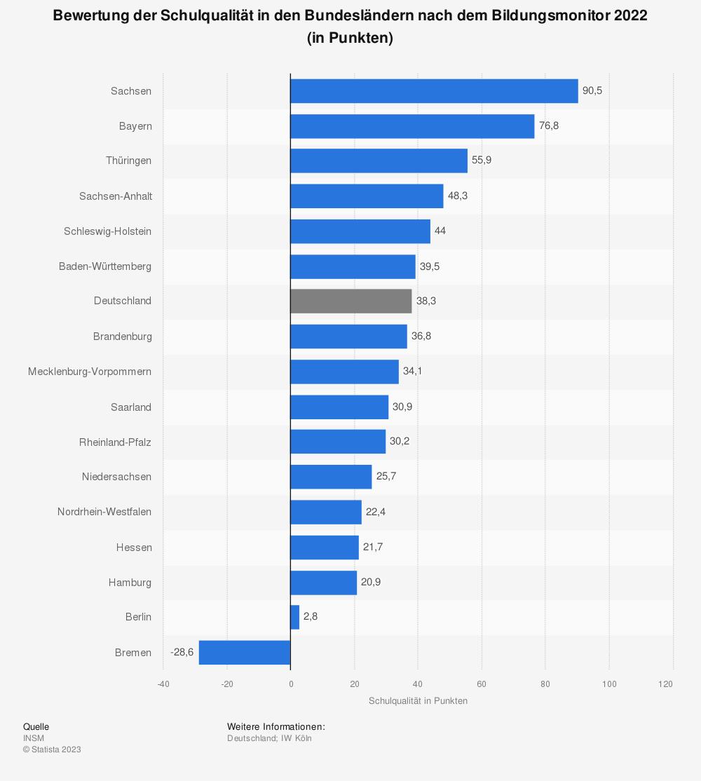 Statistik: Bewertung der Schulqualität in den Bundesländern nach dem Bildungsmonitor 2018 (in Punkten) | Statista