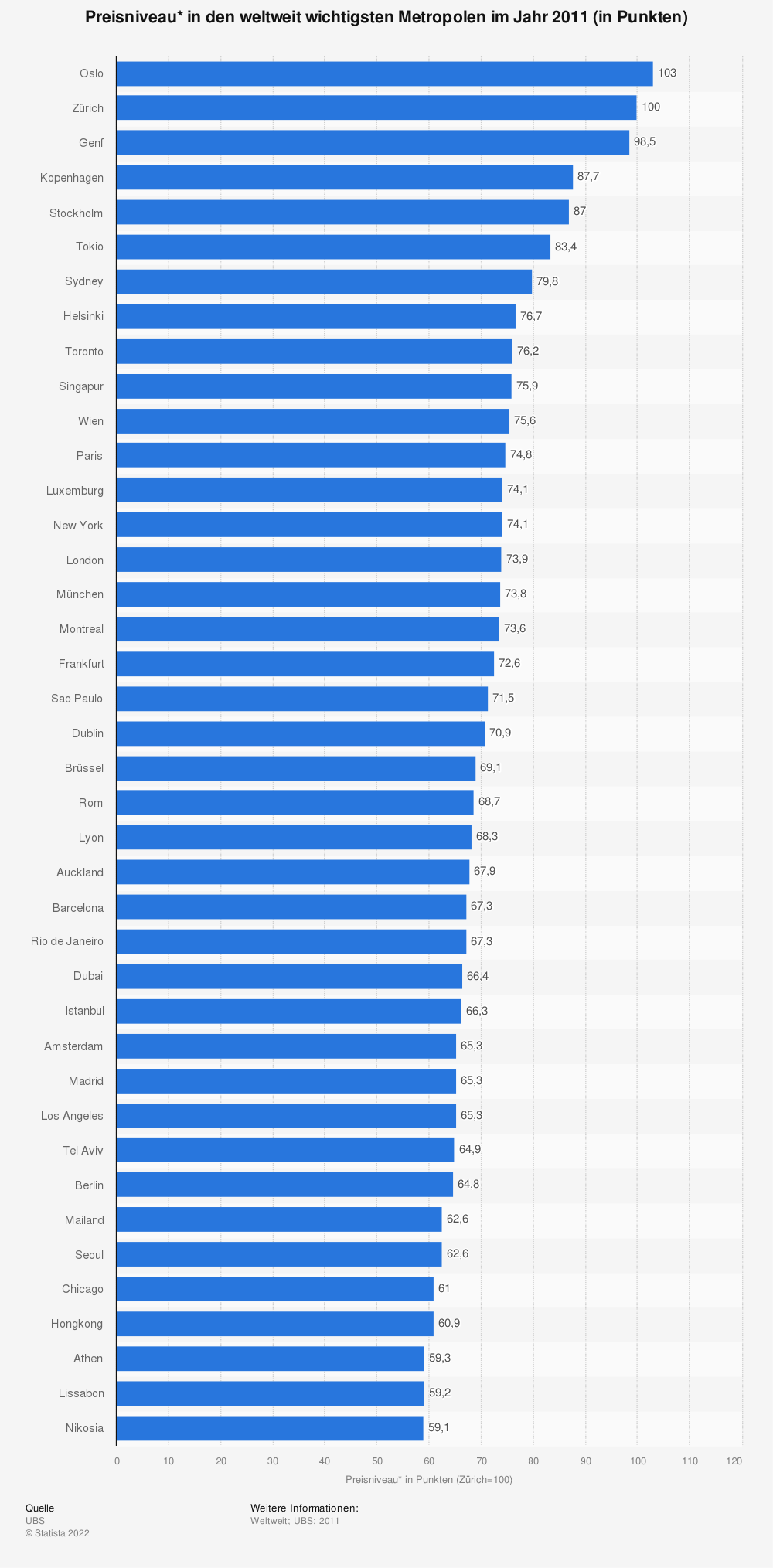 Statistics: Price level* in the world's most important cities in 2011 (in points) | Statista
