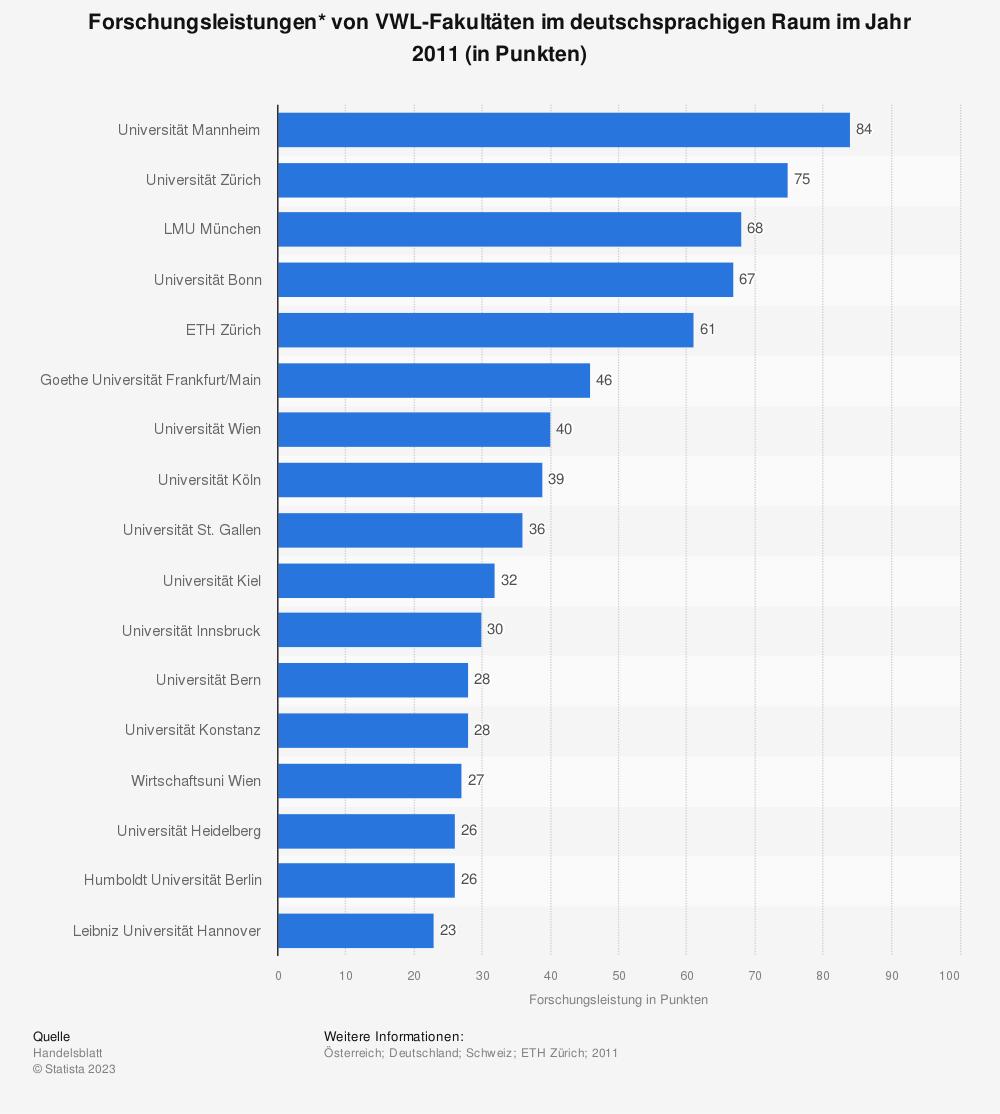 Statistik: Forschungsleistungen* von VWL-Fakultäten im deutschsprachigen Raum im Jahr 2011 (in Punkten)   Statista
