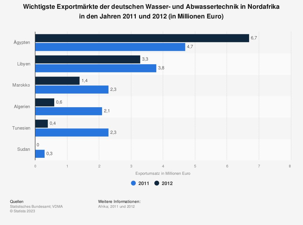 Statistik: Wichtigste Exportmärkte der deutschen Wasser- und Abwassertechnik in Nordafrika in den Jahren 2011 und 2012 (in Millionen Euro) | Statista