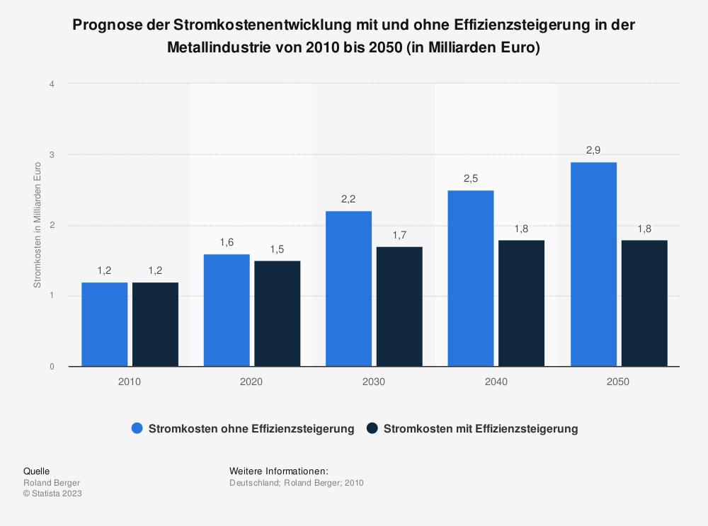 Statistik: Prognose der Stromkostenentwicklung mit und ohne Effizienzsteigerung in der Metallindustrie von 2010 bis 2050 (in Milliarden Euro) | Statista