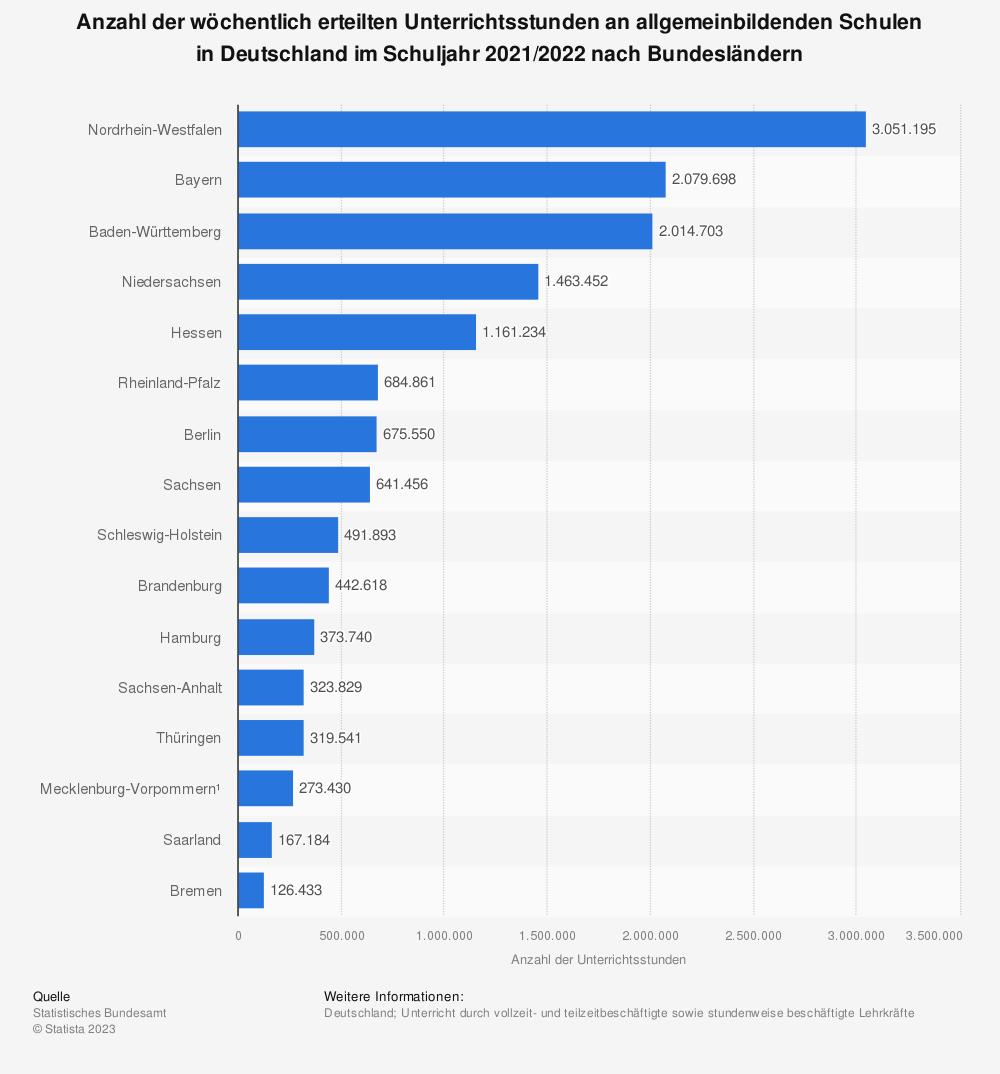 Statistik: Anzahl der wöchentlich erteilten Unterrichtsstunden an allgemeinbildenden Schulen in Deutschland im Schuljahr 2018/2019 nach Bundesländern | Statista