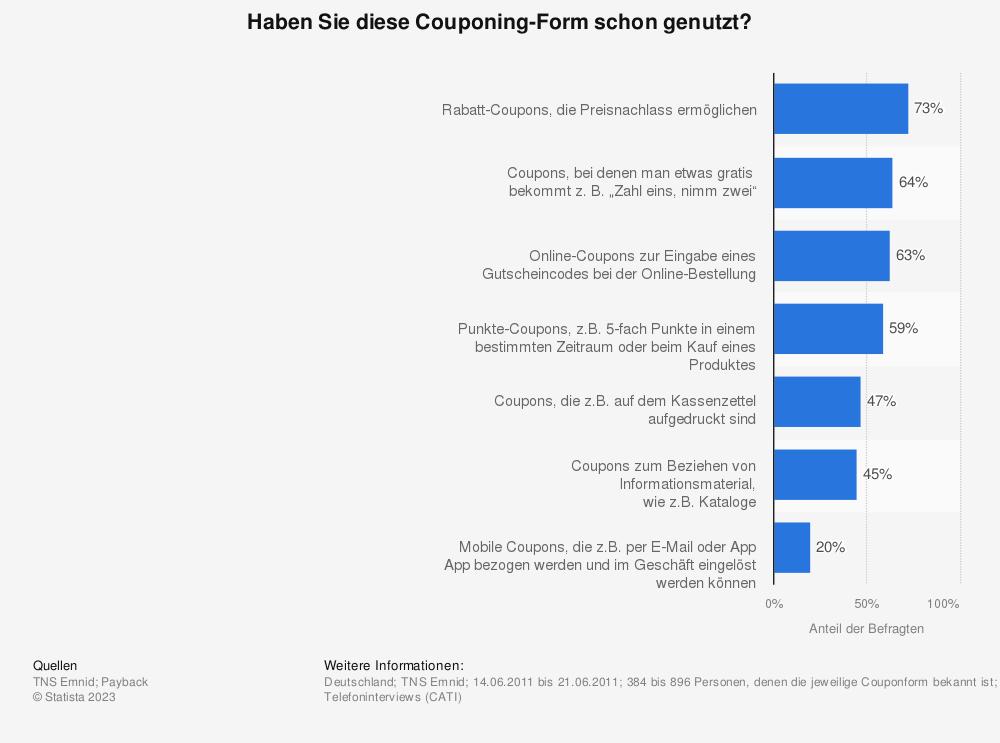 Statistik: Haben Sie diese Couponing-Form schon genutzt? | Statista