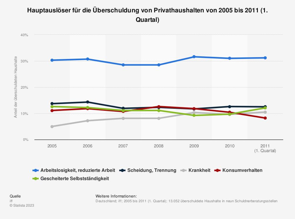 Statistik: Hauptauslöser für die Überschuldung von Privathaushalten von 2005 bis 2011 (1. Quartal) | Statista