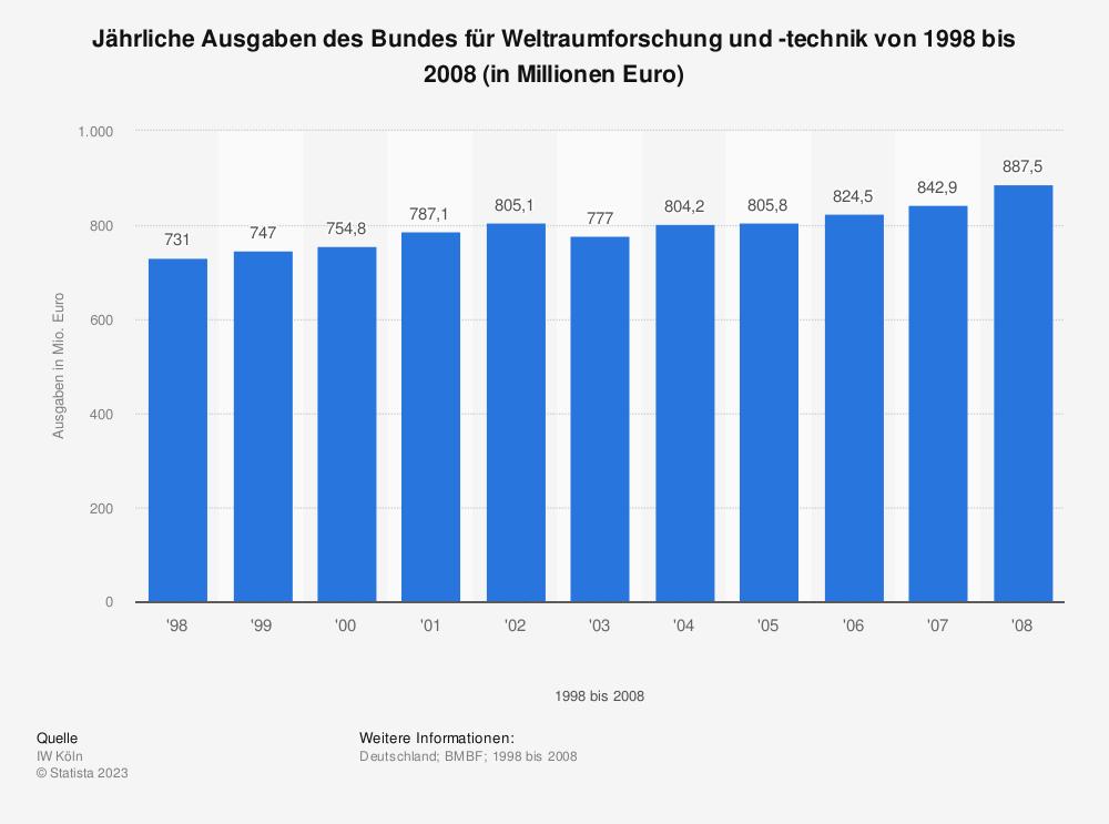 Statistik: Jährliche Ausgaben des Bundes für Weltraumforschung und -technik von 1998 bis 2008  (in Millionen Euro) | Statista