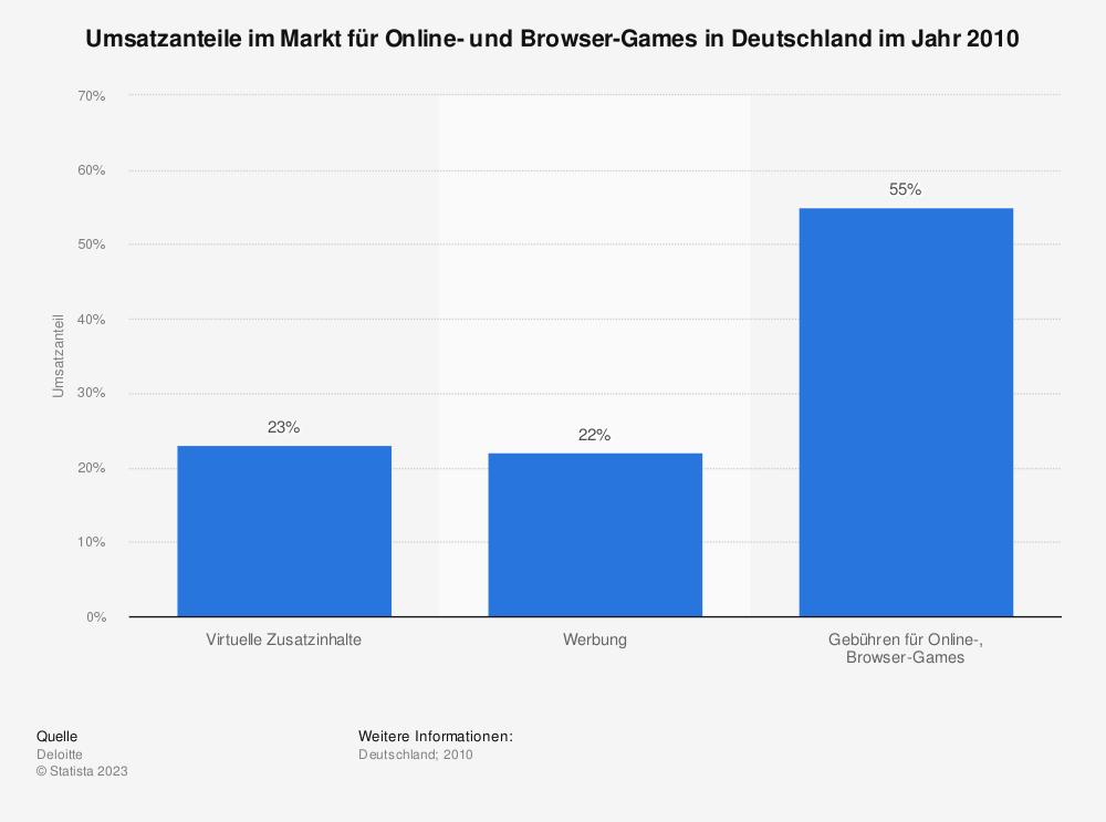 Statistik: Umsatzanteile im Markt für Online- und Browser-Games in Deutschland im Jahr 2010 | Statista