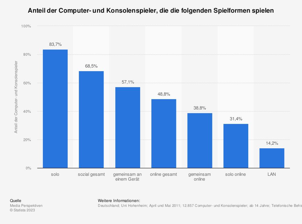 Statistik: Anteil der Computer- und Konsolenspieler, die die folgenden Spielformen spielen | Statista