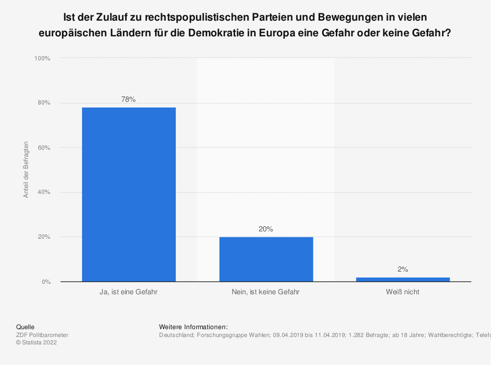 Statistik: Ist der Zulauf zu rechtspopulistischen Parteien und Bewegungen in vielen europäischen Ländern für die Demokratie in Europa eine Gefahr oder keine Gefahr? | Statista