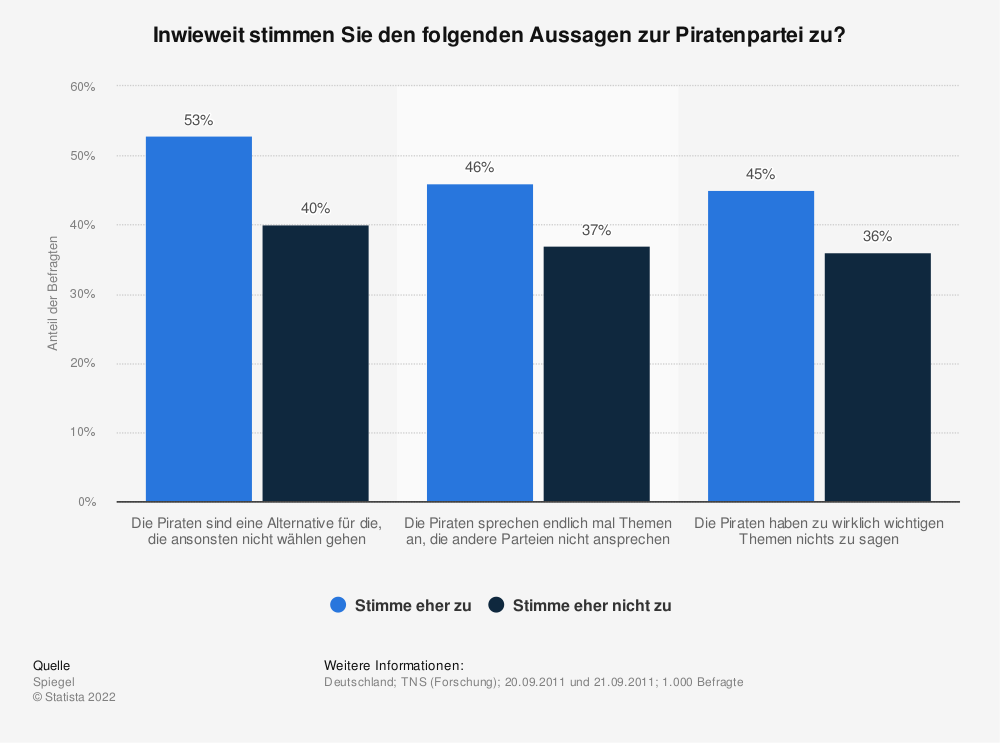 Statistik: Inwieweit stimmen Sie den folgenden Aussagen zur Piratenpartei zu? | Statista