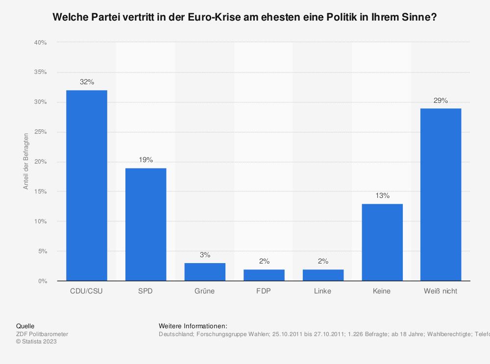 Statistik: Welche Partei vertritt in der Euro-Krise am ehesten eine Politik in Ihrem Sinne? | Statista