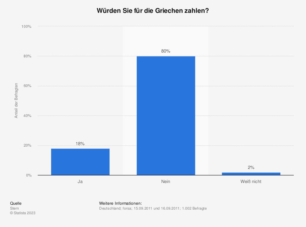 Statistik: Würden Sie für die Griechen zahlen?  | Statista