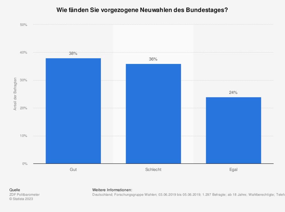 Statistik: Wie fänden Sie vorgezogene Neuwahlen des Bundestages? | Statista