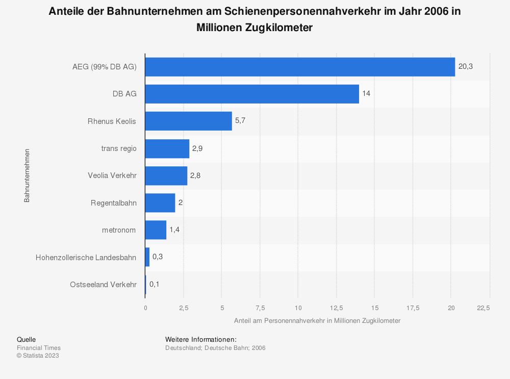 Statistik: Anteile der Bahnunternehmen am Schienenpersonennahverkehr im Jahr 2006 in Millionen Zugkilometer   Statista