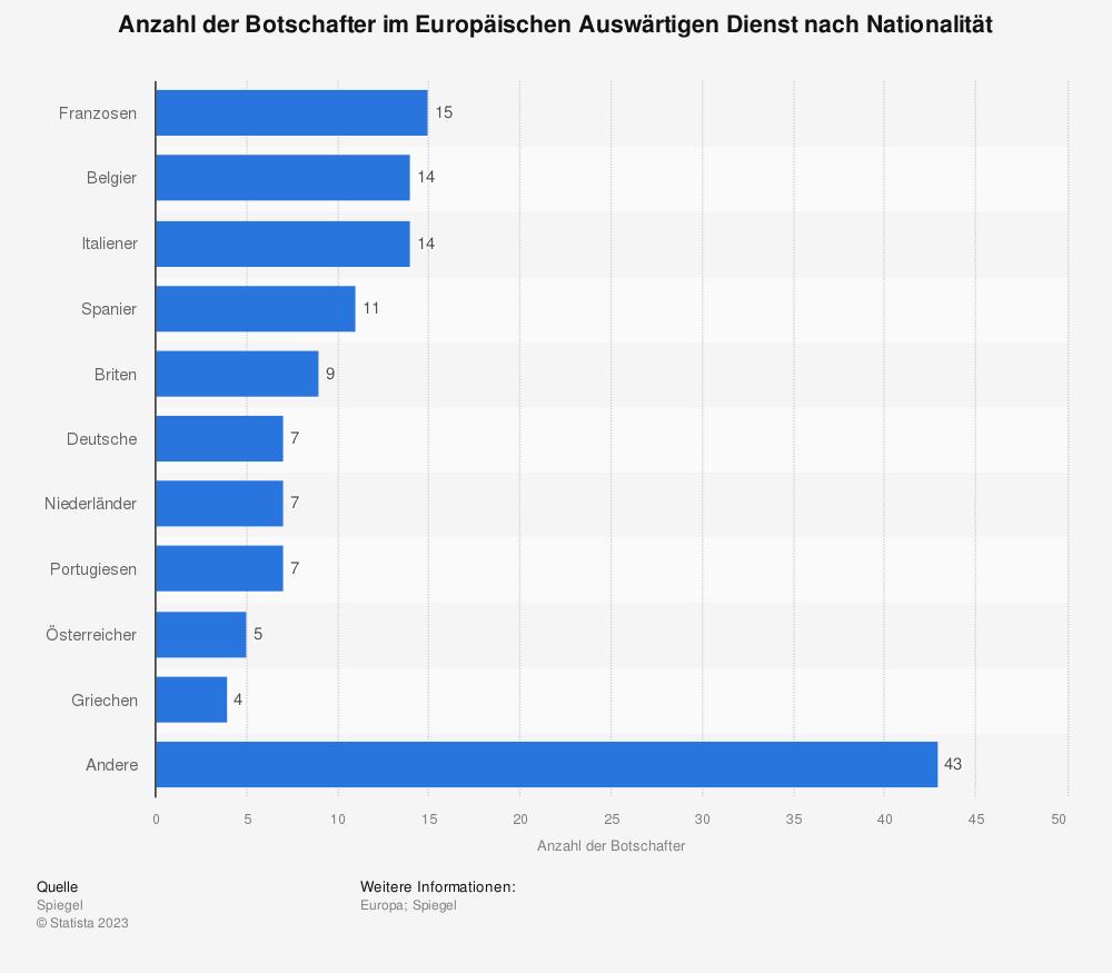 Statistik: Anzahl der Botschafter im Europäischen Auswärtigen Dienst nach Nationalität | Statista