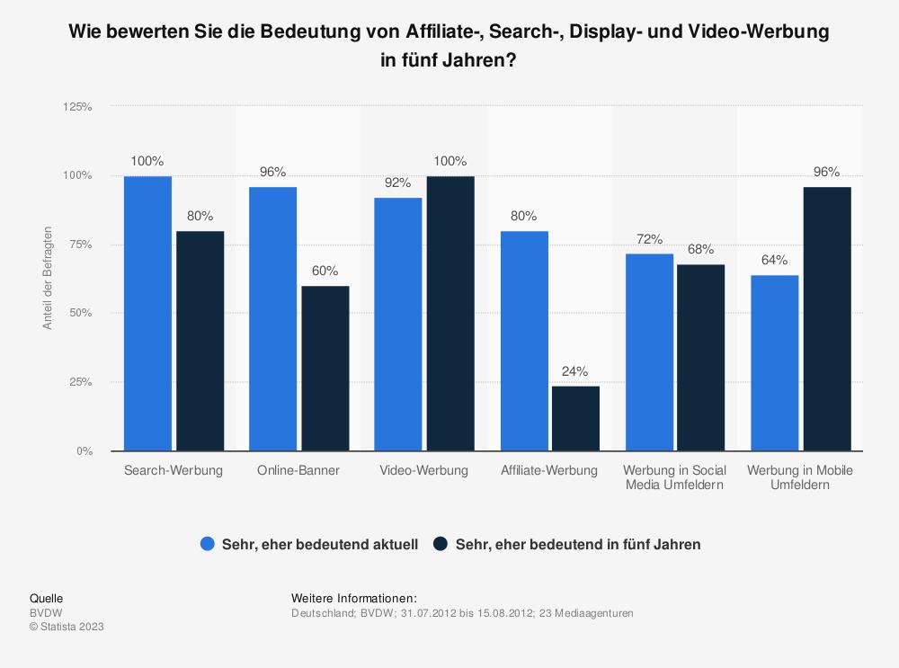 Statistik: Wie bewerten Sie die Bedeutung von Affiliate-, Search-, Display- und Video-Werbung in fünf Jahren? | Statista