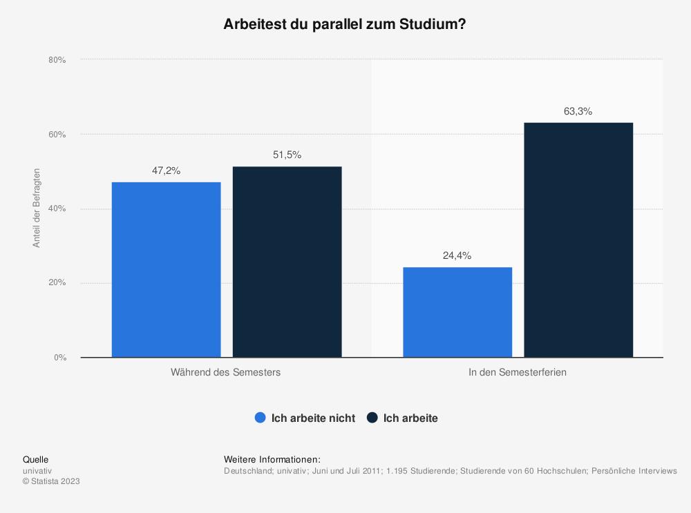 Statistik: Arbeitest du parallel zum Studium? | Statista