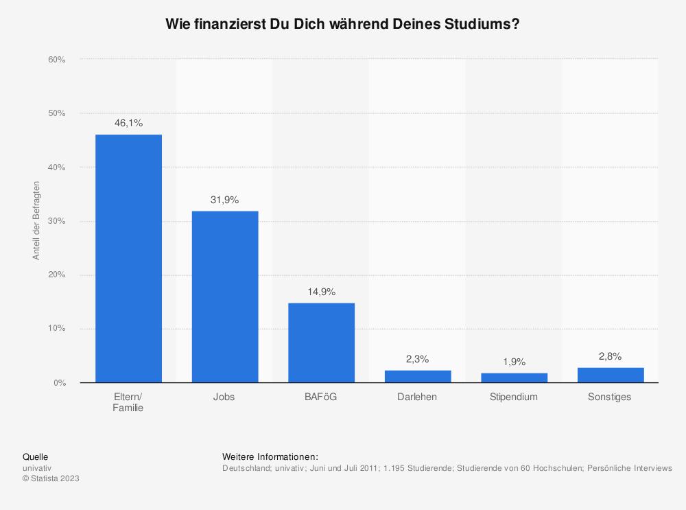 Statistik: Wie finanzierst Du Dich während Deines Studiums? | Statista