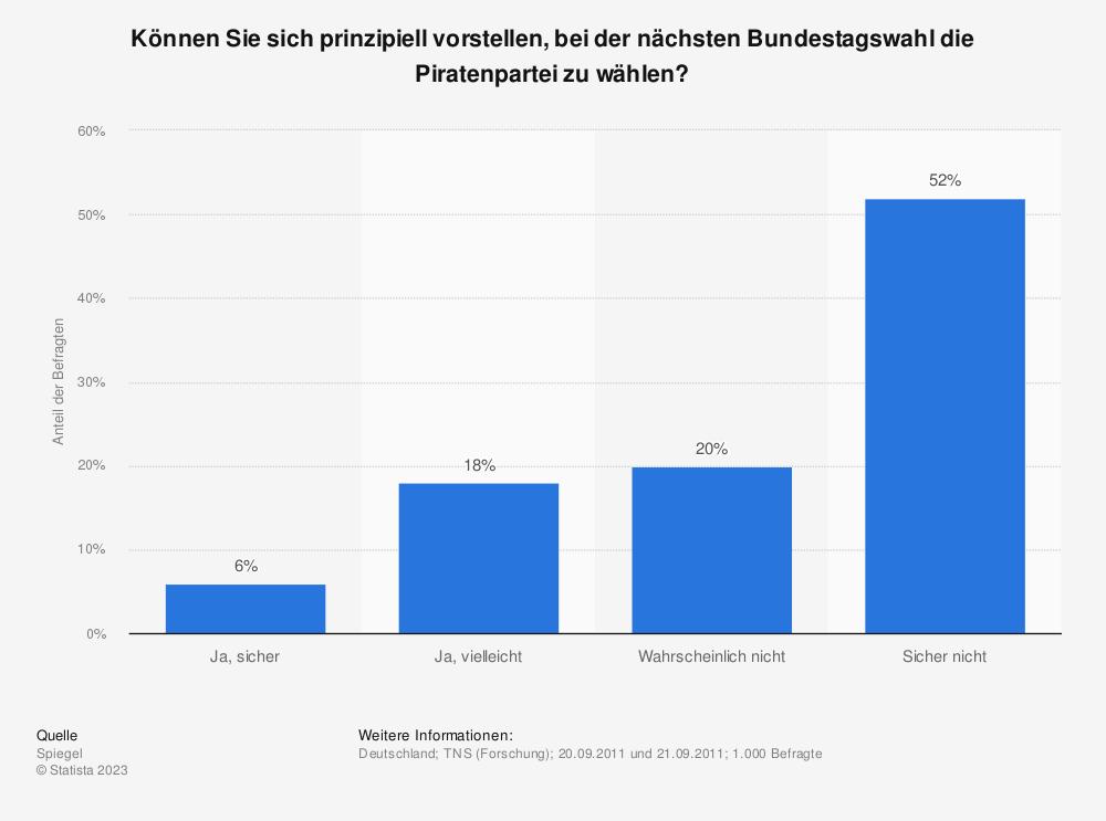 Statistik: Können Sie sich prinzipiell vorstellen, bei der nächsten Bundestagswahl die Piratenpartei zu wählen? | Statista