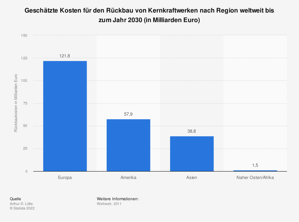Statistik: Geschätzte Kosten für den Rückbau von Kernkraftwerken nach Region weltweit bis zum Jahr 2030 (in Milliarden Euro) | Statista