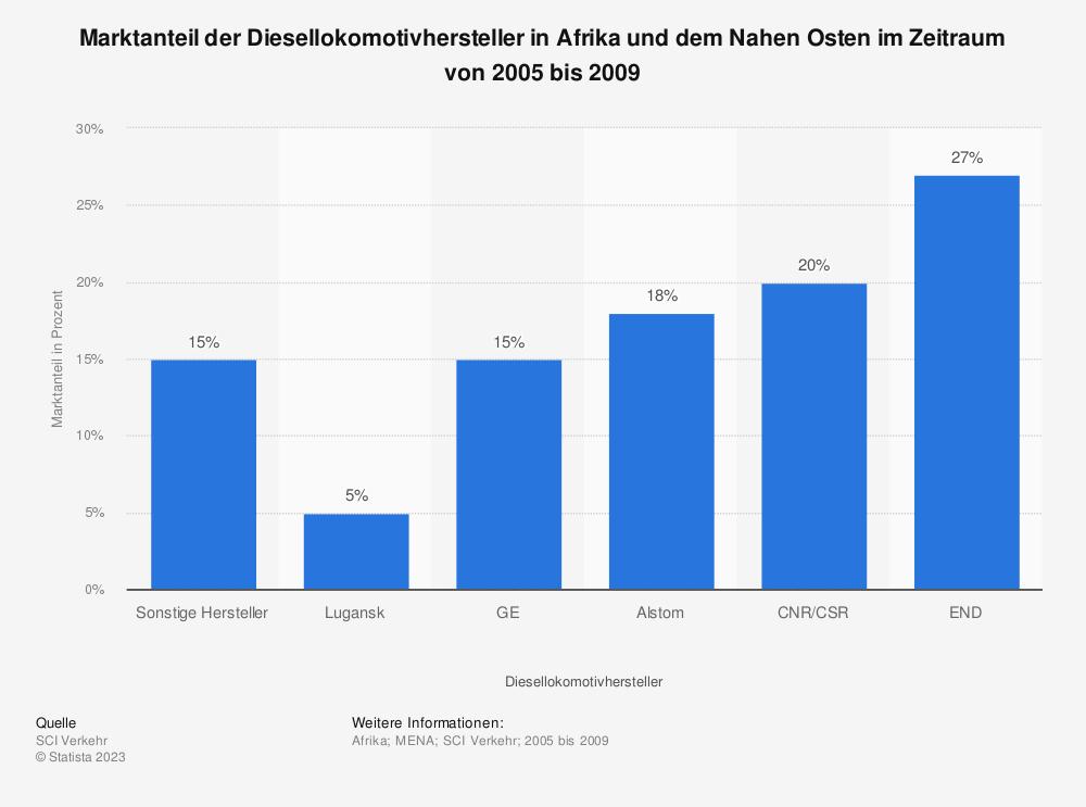 Statistik: Marktanteil der Diesellokomotivhersteller in Afrika und dem Nahen Osten im Zeitraum von 2005 bis 2009   Statista