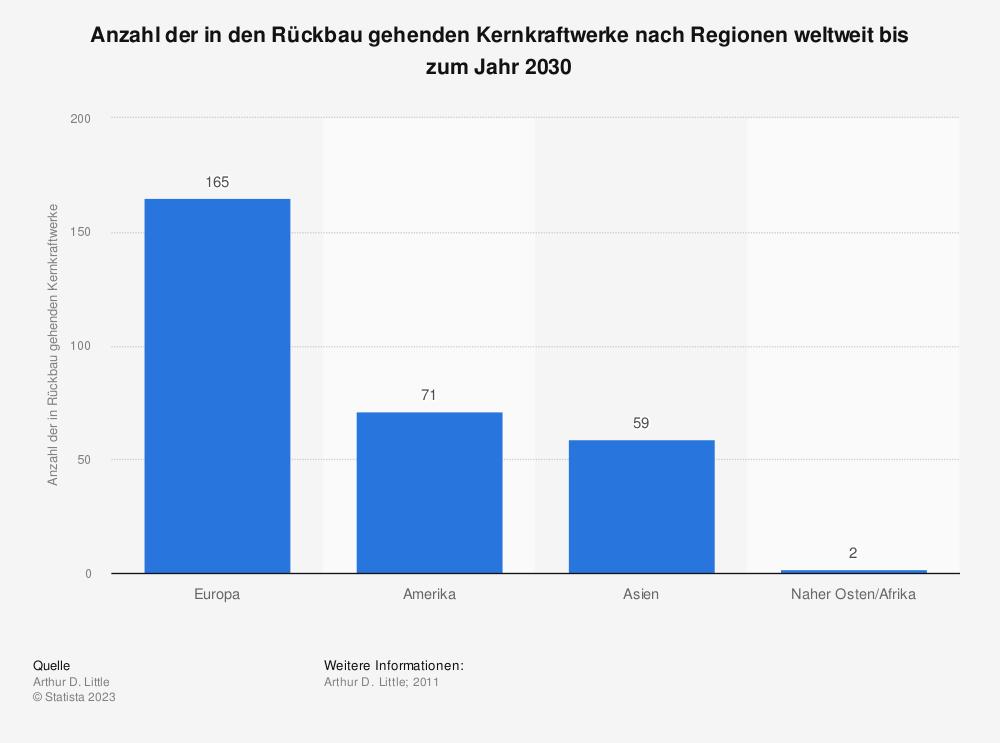 Statistik: Anzahl der in den Rückbau gehenden Kernkraftwerke nach Regionen weltweit bis zum Jahr 2030   Statista