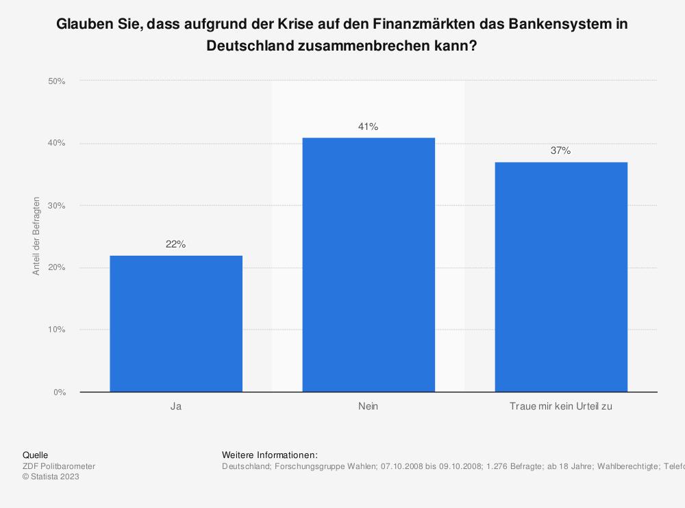 Statistik: Glauben Sie, dass aufgrund der Krise auf den Finanzmärkten das Bankensystem in Deutschland zusammenbrechen kann? | Statista