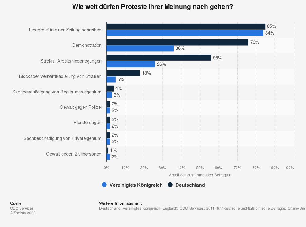 Statistik: Wie weit dürfen Proteste Ihrer Meinung nach gehen? | Statista