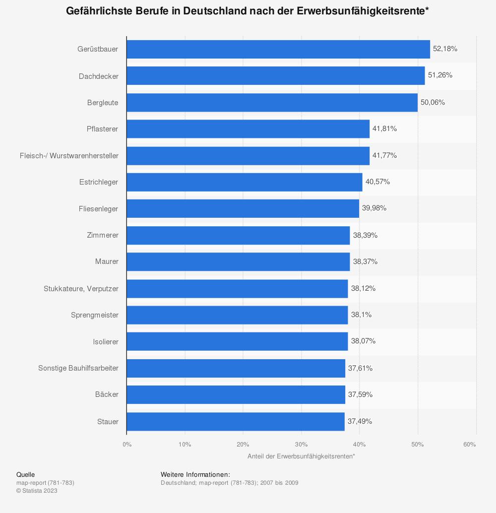 Statistik: Gefährlichste Berufe in Deutschland nach der Erwerbsunfähigkeitsrente* | Statista