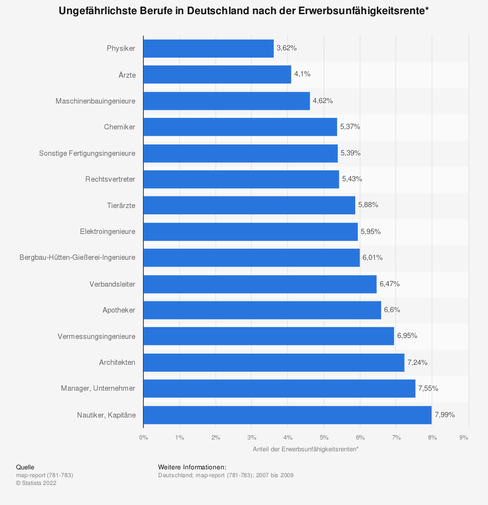 Statistik: Ungefährlichste Berufe in Deutschland nach der Erwerbsunfähigkeitsrente* | Statista