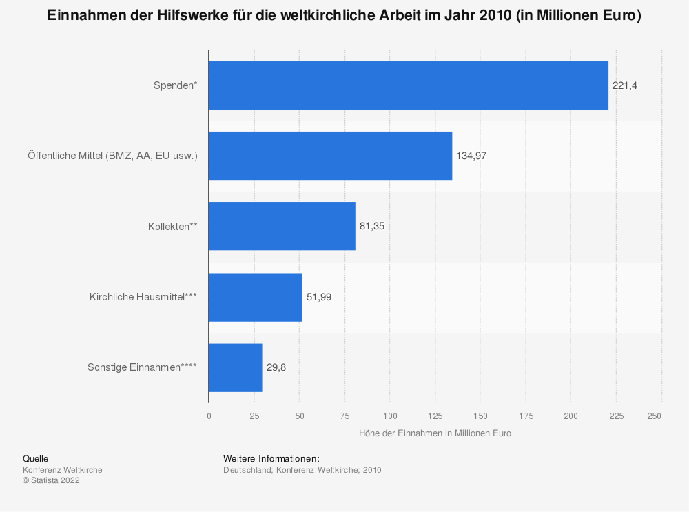 Statistik: Einnahmen der Hilfswerke für die weltkirchliche Arbeit im Jahr 2010 (in Millionen Euro) | Statista