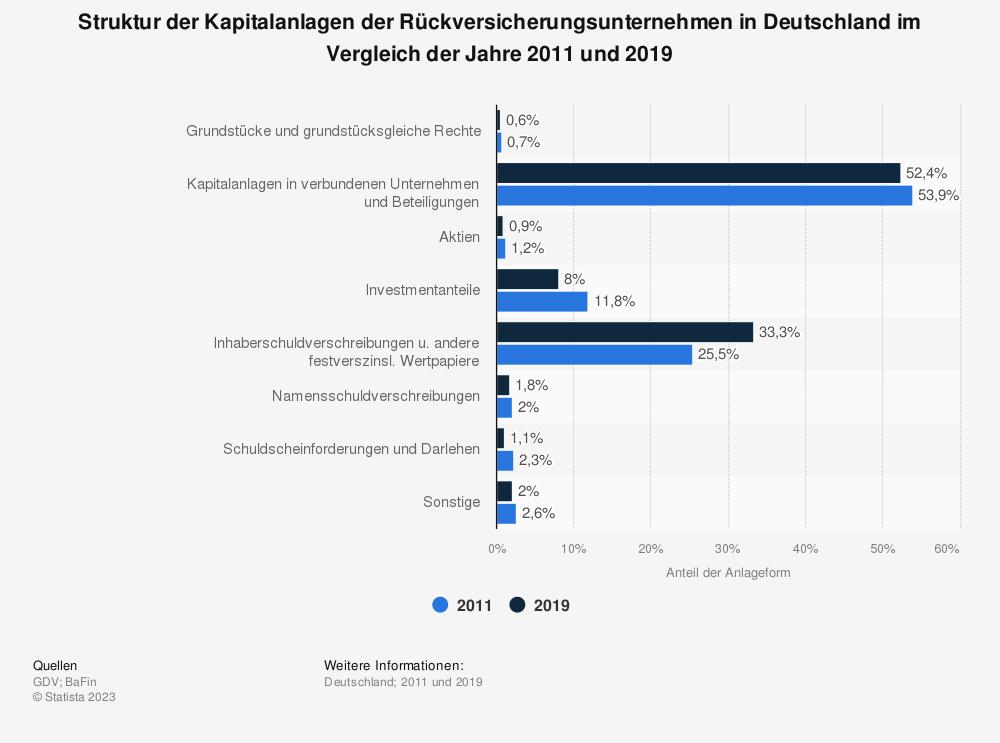 Statistik: Struktur der Kapitalanlagen der Rückversicherungsunternehmen in Deutschland im Vergleich der Jahre 2011 und 2016 | Statista