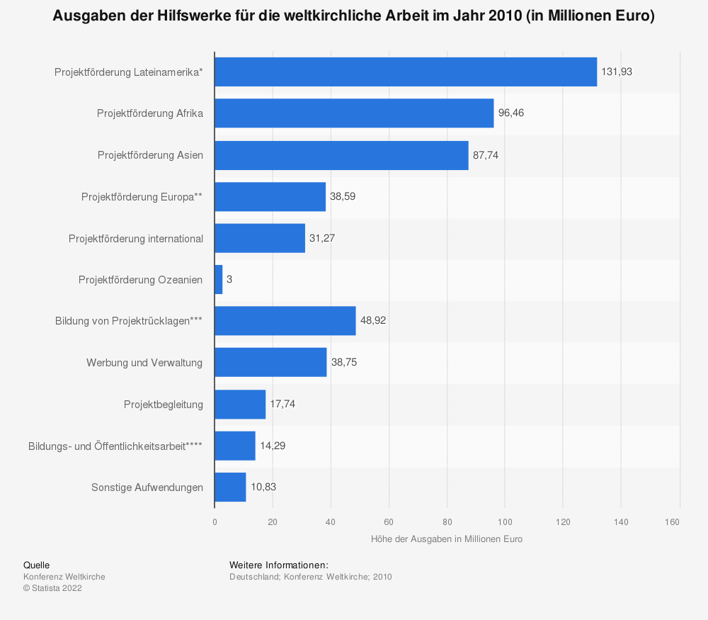 Statistik: Ausgaben der Hilfswerke für die weltkirchliche Arbeit im Jahr 2010 (in Millionen Euro) | Statista