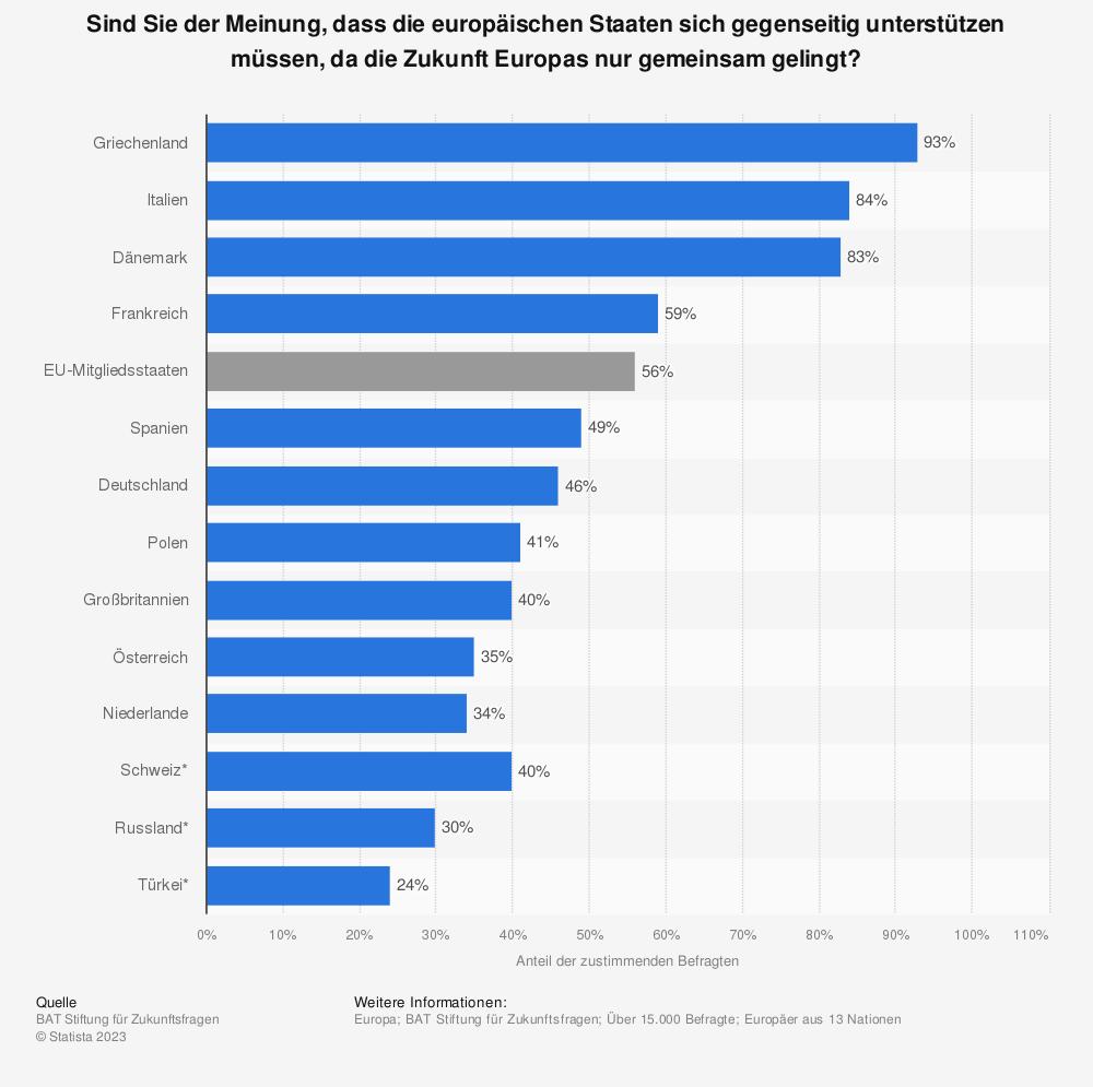 Statistik: Sind Sie der Meinung, dass die europäischen Staaten sich gegenseitig unterstützen müssen, da die Zukunft Europas nur gemeinsam gelingt? | Statista