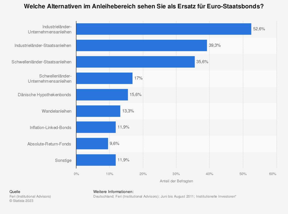 Statistik: Welche Alternativen im Anleihebereich sehen Sie als Ersatz für Euro-Staatsbonds? | Statista