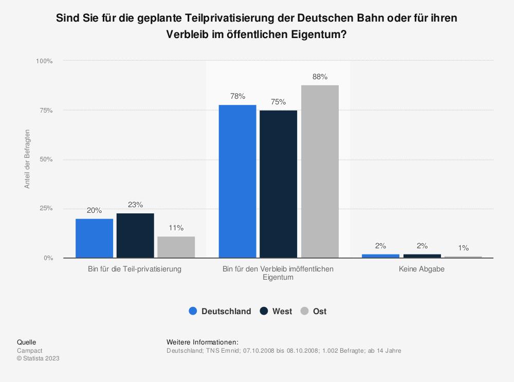 Statistik: Sind Sie für die geplante Teilprivatisierung der Deutschen Bahn oder für ihren Verbleib im öffentlichen Eigentum? | Statista