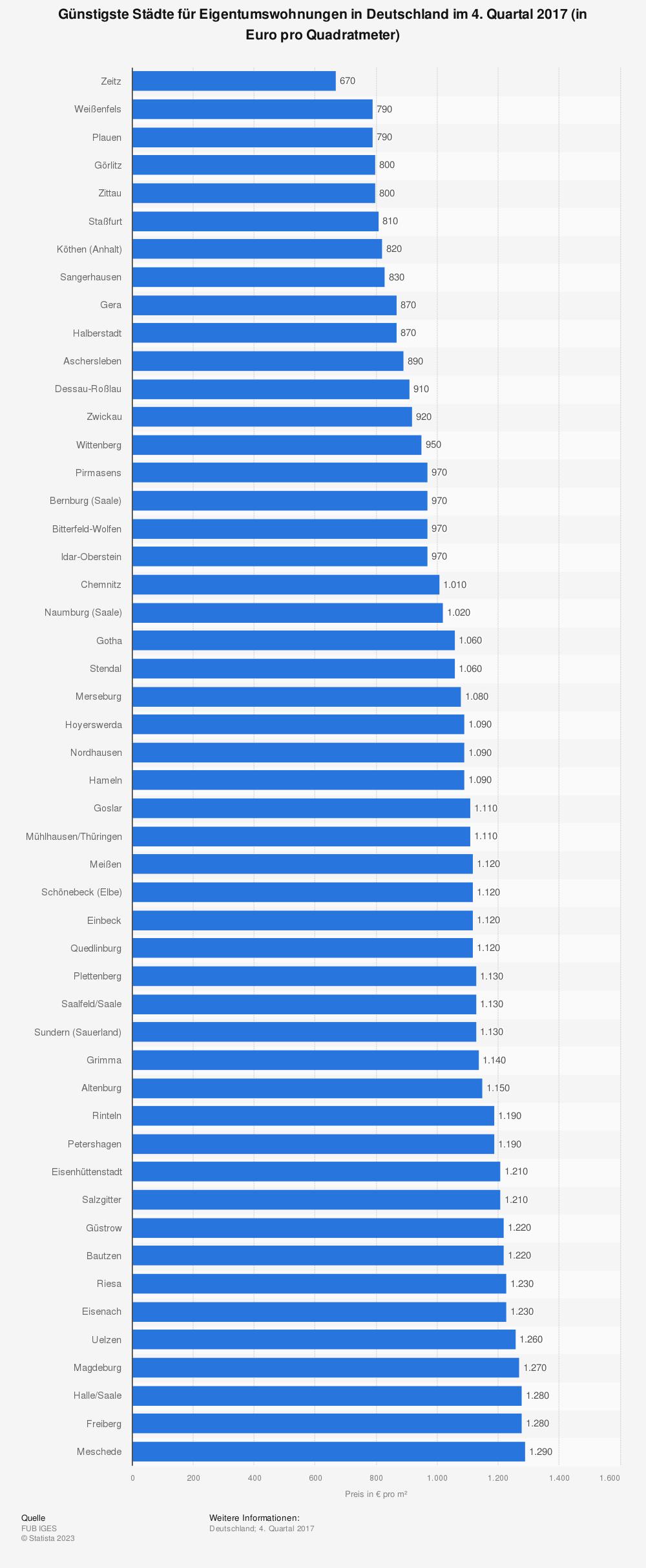 Statistik: Günstigste Städte für Eigentumswohnungen in Deutschland im 4. Quartal 2017 (in Euro pro Quadratmeter) | Statista