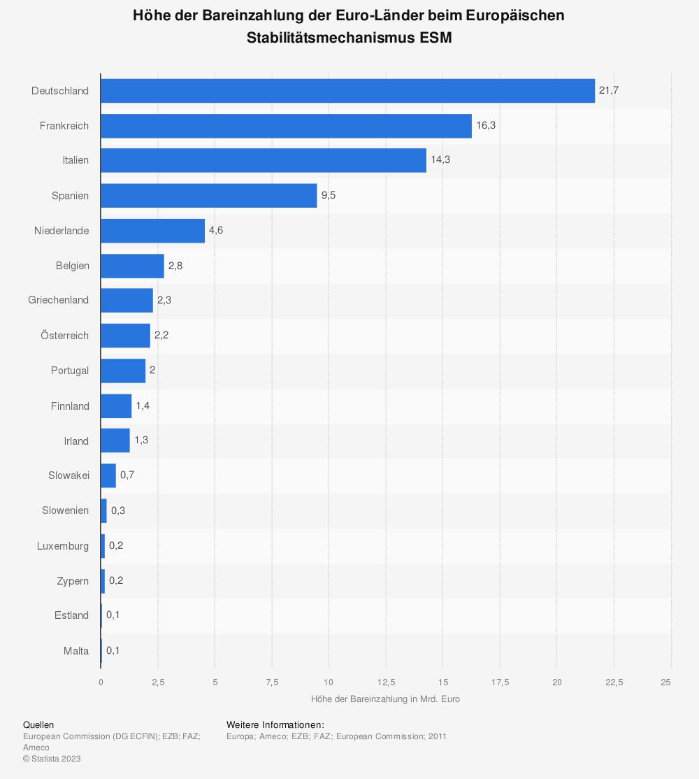 Statistik: Höhe der Bareinzahlung der Euro-Länder beim Europäischen Stabilitätsmechanismus ESM | Statista