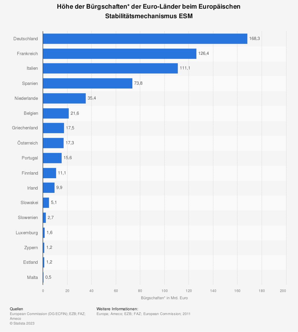 Statistik: Höhe der Bürgschaften* der Euro-Länder beim Europäischen Stabilitätsmechanismus ESM | Statista