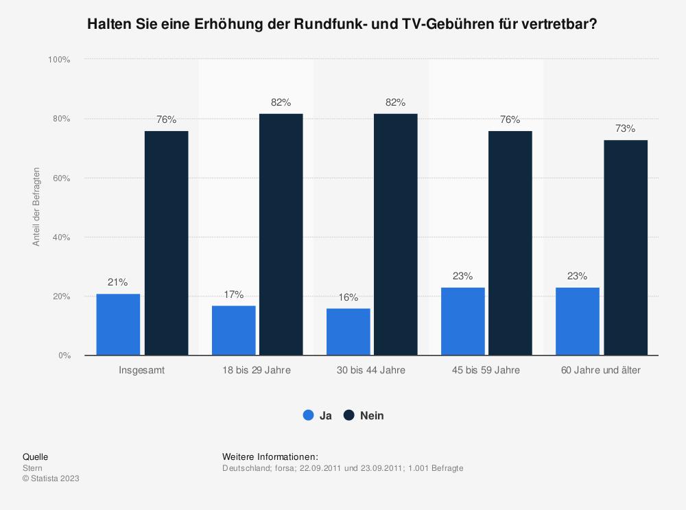 Statistik: Halten Sie eine Erhöhung der Rundfunk- und TV-Gebühren für vertretbar? | Statista